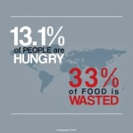 Food Facts....
